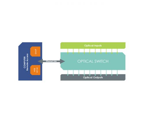 ARINC 818 switch - Schema SPIDER ARINC 10X10
