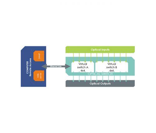 ARINC 818 switch - Schema SPIDER ARINC 4X4 6X6