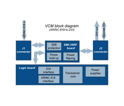arinc 818 converter rugged flyable - vcm block